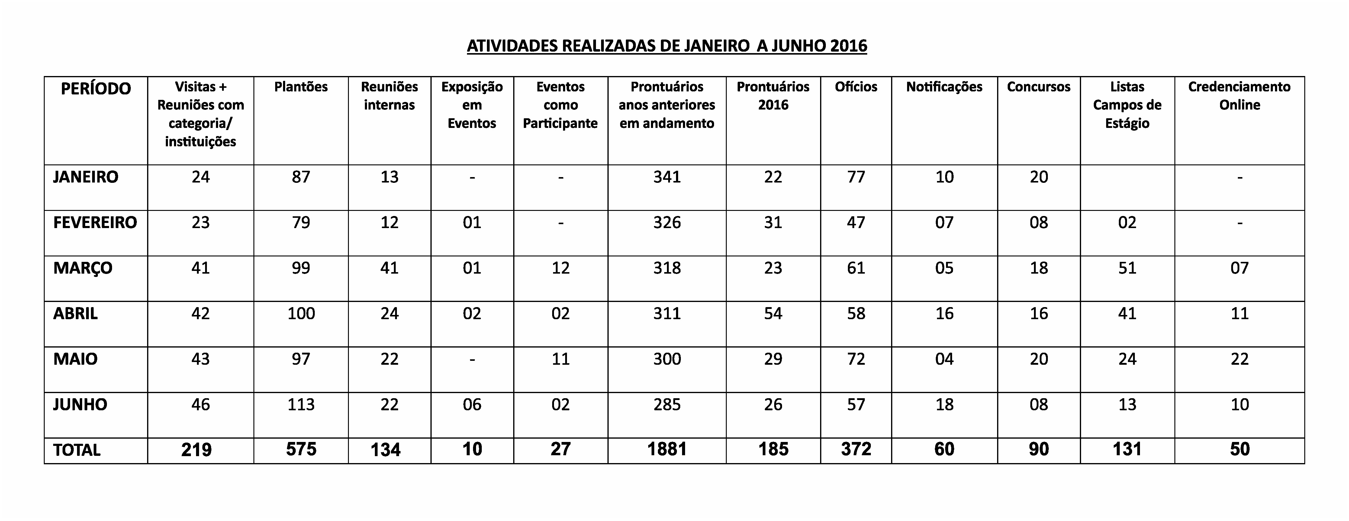 ATIVIDADES REALIZADAS JAN A JUN - 2016 - FISCALIZAÇÃO